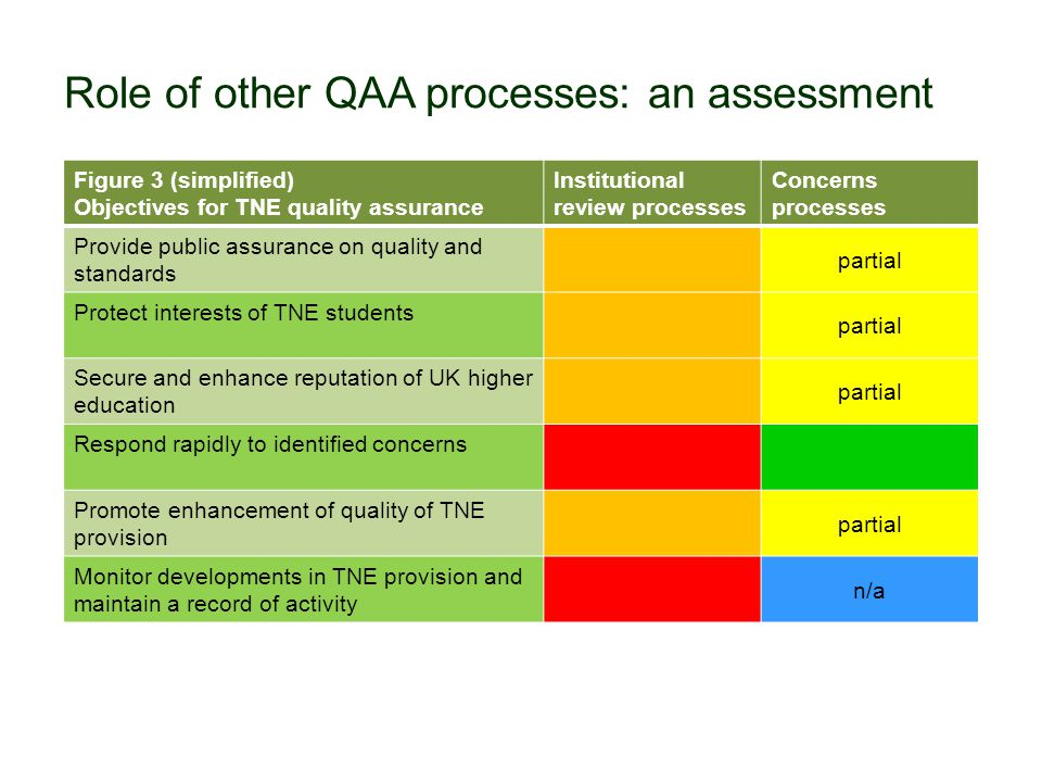 Role of other QAA processes: an assessment Figure 3 (simplified) Objectives for TNE quality assurance Institutional review processes Concerns processes Provide public assurance on quality and standards partial Protect interests of TNE students partial Secure and enhance reputation of UK higher education partial Respond rapidly to identified concerns Promote enhancement of quality of TNE provision partial Monitor developments in TNE provision and maintain a record of activity n/a