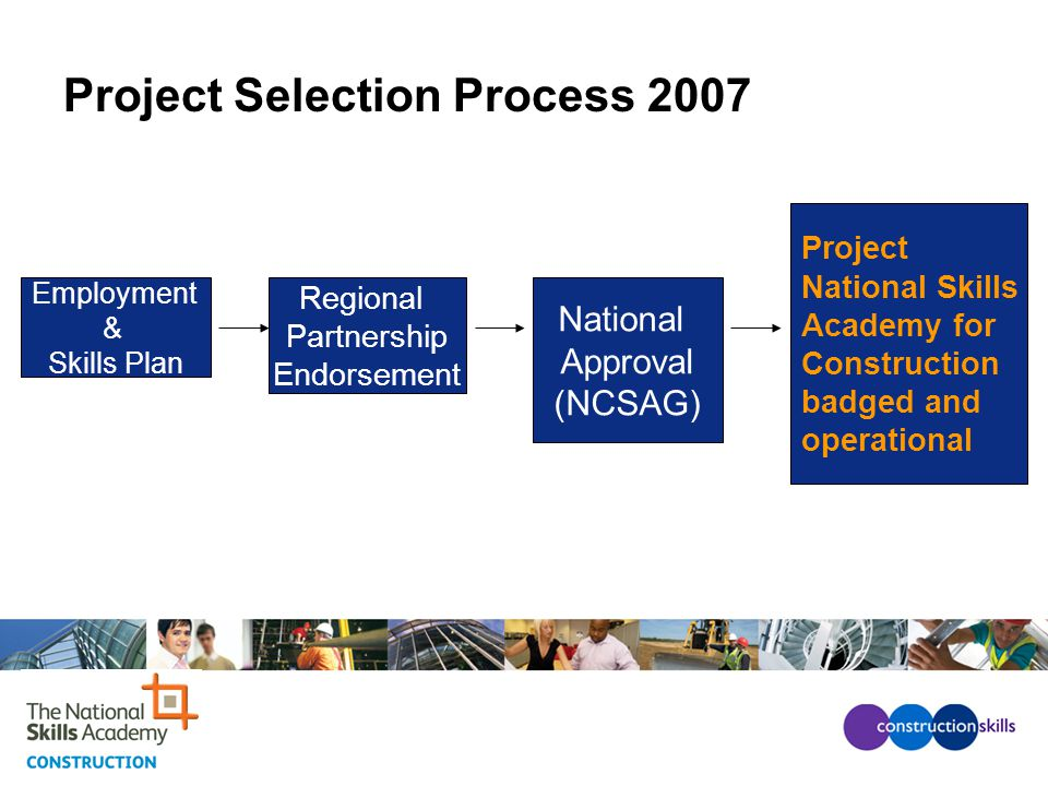 Project Selection Process 2007 Employment & Skills Plan Regional Partnership Endorsement National Approval (NCSAG) Project National Skills Academy for Construction badged and operational