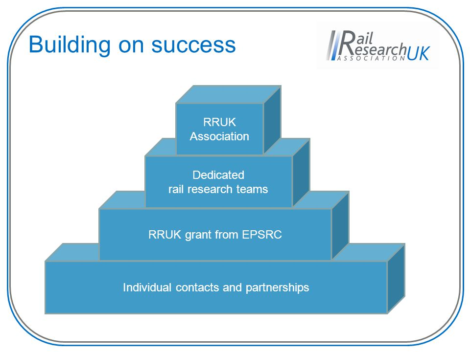 Individual contacts and partnerships Building on success RRUK grant from EPSRC Dedicated rail research teams RRUK Association