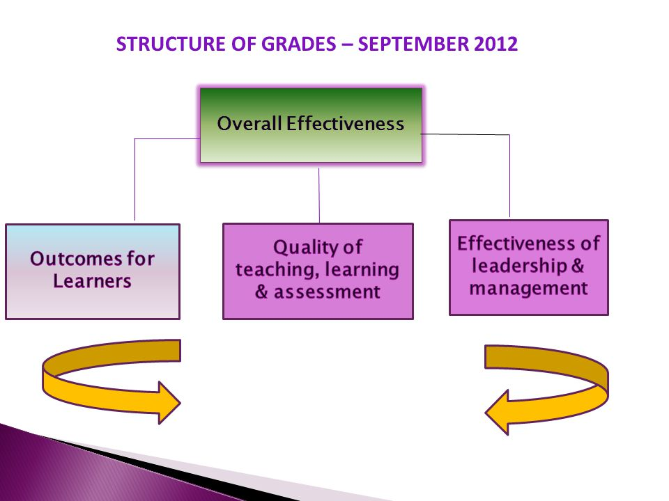 Overall Effectiveness STRUCTURE OF GRADES – SEPTEMBER 2012