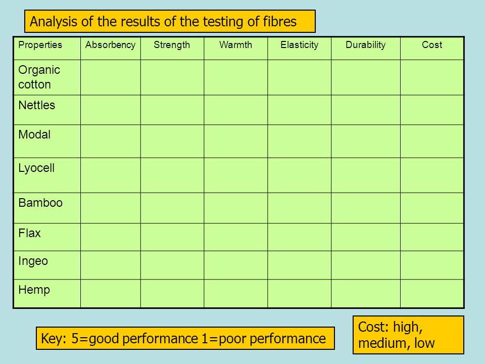 Analysis of the results of the testing of fibres PropertiesAbsorbencyStrengthWarmthElasticityDurabilityCost Organic cotton Nettles Modal Lyocell Bamboo Flax Ingeo Hemp Key: 5=good performance 1=poor performance Cost: high, medium, low