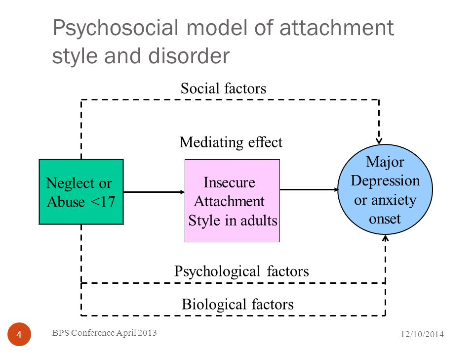 Mediating role of attachment style- Case Anxiety Case Anxiety Follow-up Interview 1--------------------Interview 2 Neglect or Abuse in childhood Highly insecure Attachment Style*.33 X Neglect/ Abuse<17 M – Insecure attachment style Y Case Anxiety F-u a= 4.53 p<.0001 b=3.28 p<.00001 c= 1.367, NS Mediation confirmed *Withdrawn style excluded