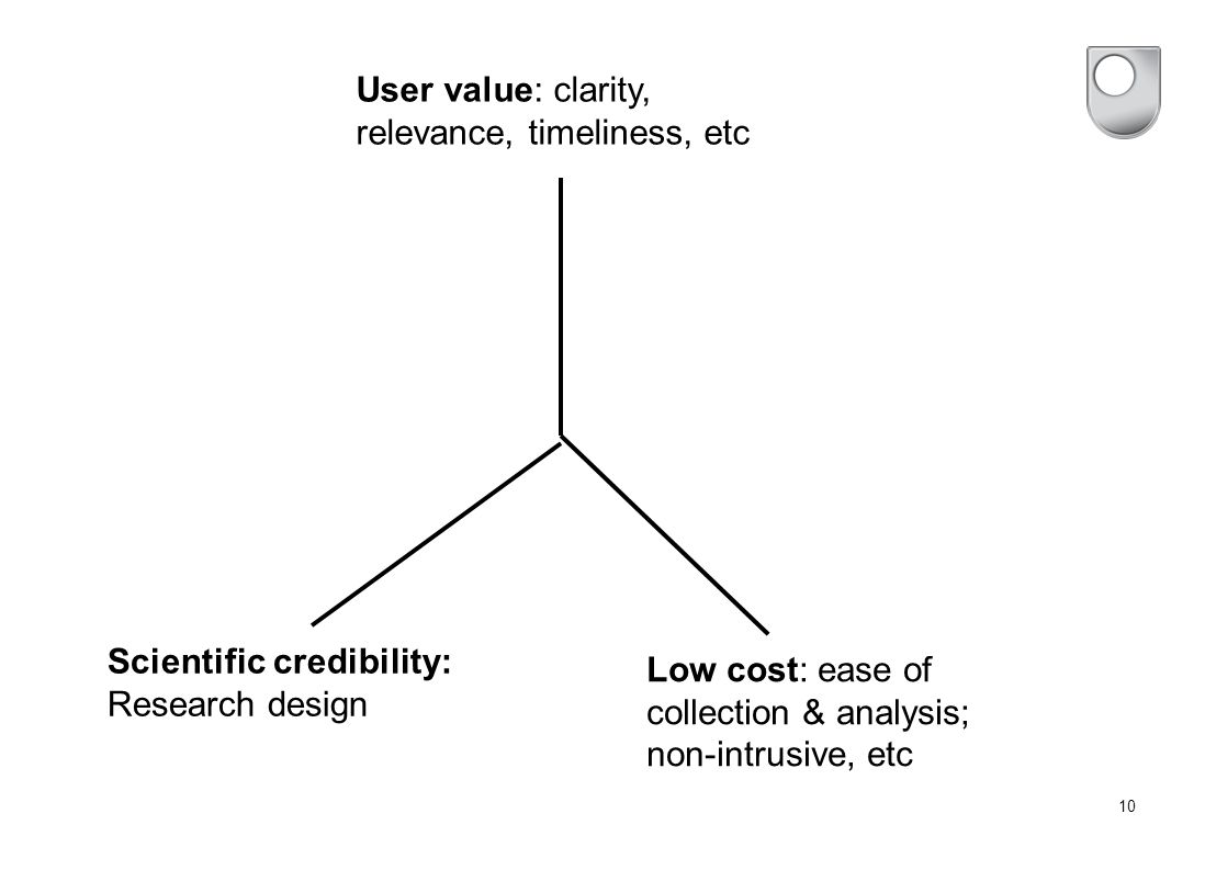 10 User value: clarity, relevance, timeliness, etc Scientific credibility: Research design Low cost: ease of collection & analysis; non-intrusive, etc