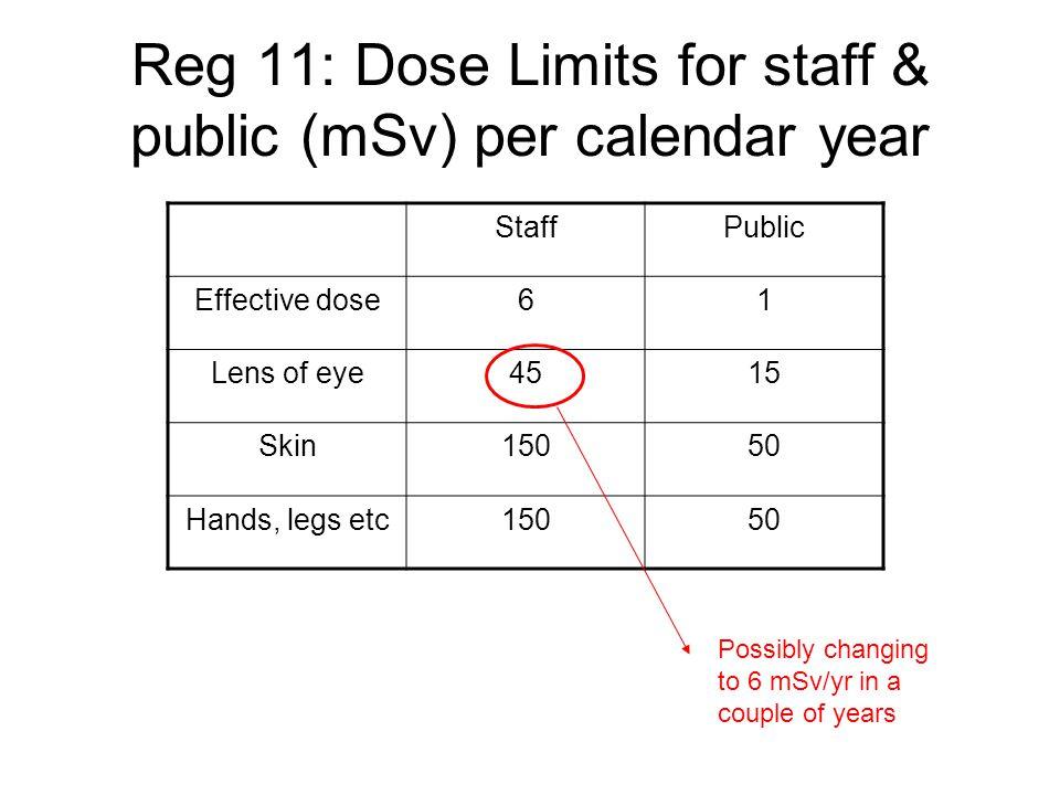 Reg 11: Dose Limits for staff & public (mSv) per calendar year StaffPublic Effective dose61 Lens of eye4515 Skin15050 Hands, legs etc15050 Possibly ch