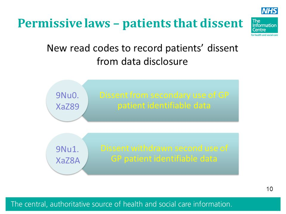 Permissive laws – patients that dissent Dissent from secondary use of GP patient identifiable data Dissent withdrawn second use of GP patient identifiable data 9Nu0.