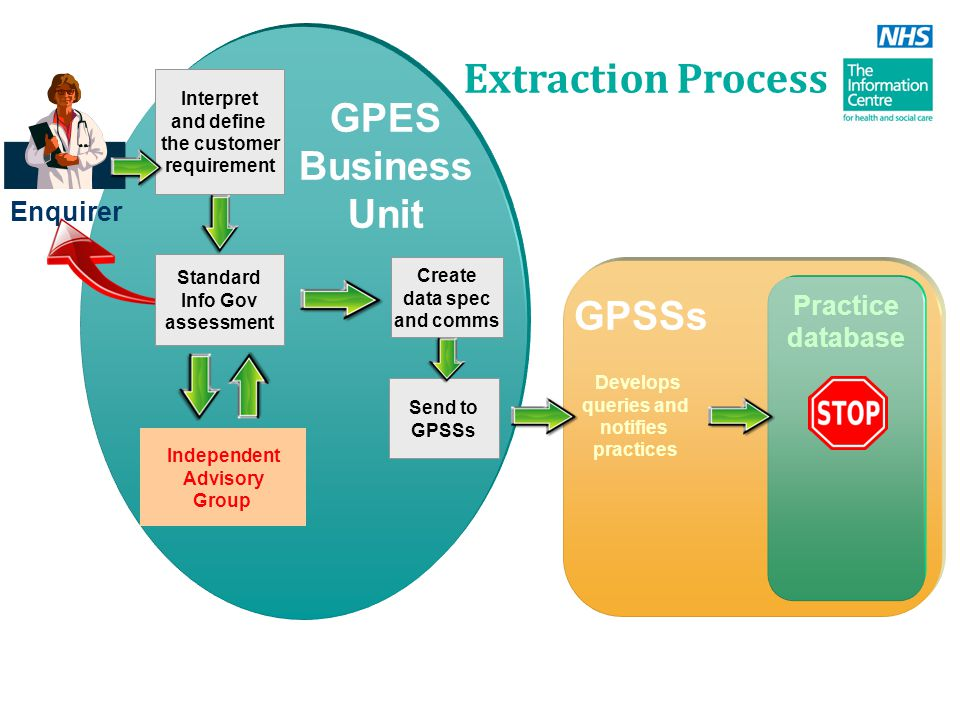 GPES Business Unit Interpret and define the customer requirement Standard Info Gov assessment Independent Advisory Group Standard Info Gov assessment Enquirer GPSSs Develops queries and notifies practices Practice database Send to GPSSs Create data spec and comms Extraction Process
