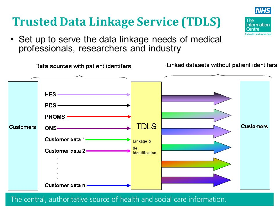 Trusted Data Linkage Service (TDLS) Set up to serve the data linkage needs of medical professionals, researchers and industry Linkage & de- identification
