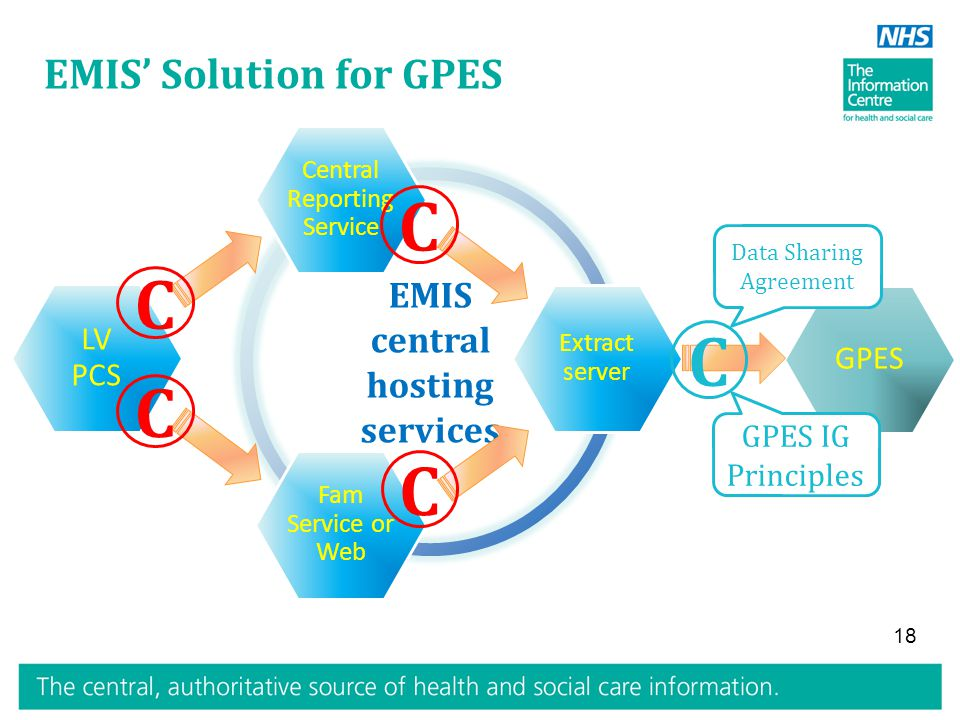 EMIS central hosting services GPES LV PCS 18 EMIS' Solution for GPES Fam Service or Web Central Reporting Service Extract server C C C C C GPES IG Principles Data Sharing Agreement