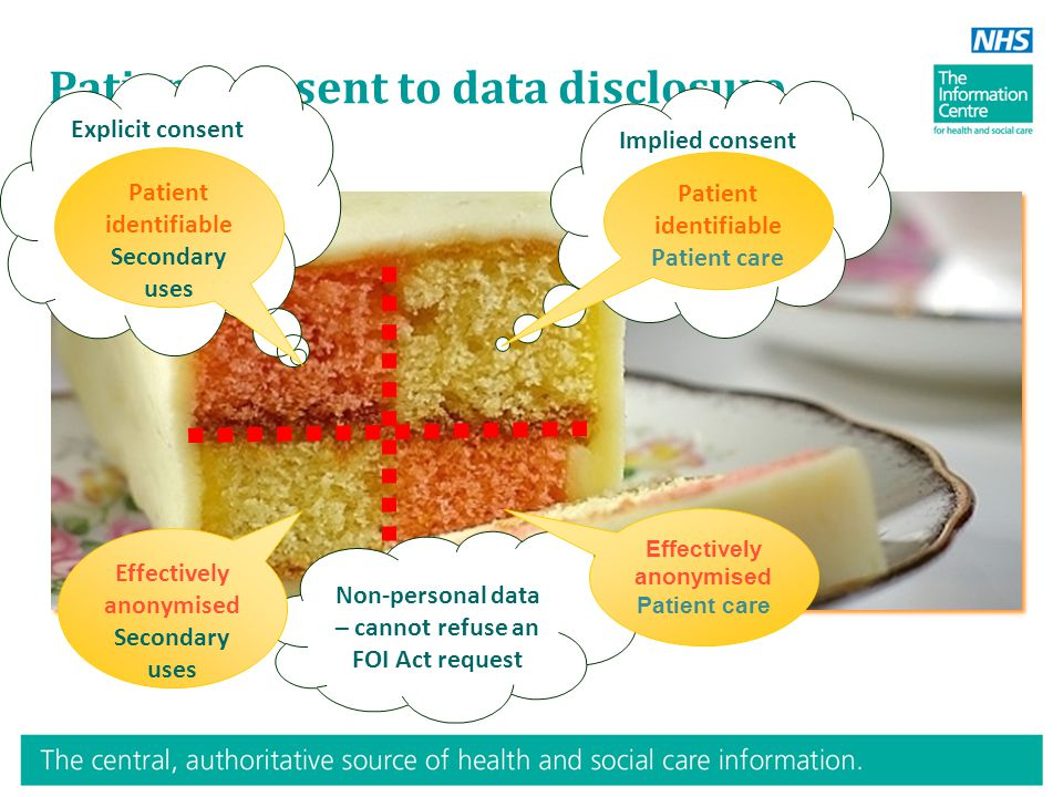 Patient consent to data disclosure Explicit consent Implied consent Patient identifiable Patient care Patient identifiable Secondary uses Non-personal data – cannot refuse an FOI Act request Effectively anonymised Patient care Effectively anonymised Secondary uses