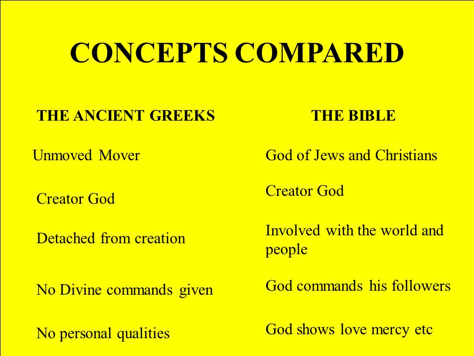 CONCEPTS COMPARED THE ANCIENT GREEKSTHE BIBLE Unmoved MoverGod of Jews and Christians Creator God Detached from creation Involved with the world and people No Divine commands given God commands his followers No personal qualities God shows love mercy etc