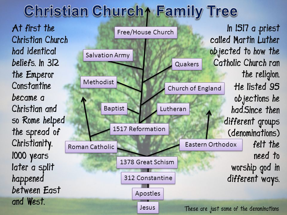 Jesus Apostles 312 Constantine Eastern Orthodox Free/House Church Salvation Army Methodist Baptist Lutheran Quakers Church of England Roman Catholic 1517 Reformation 1378 Great Schism At first the Christian Church had identical beliefs.