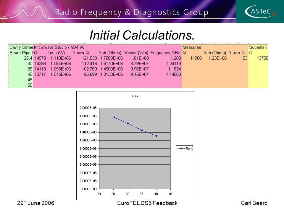 29 th June 2006EuroFEL DS5 Feedback Carl Beard Initial Calculations.