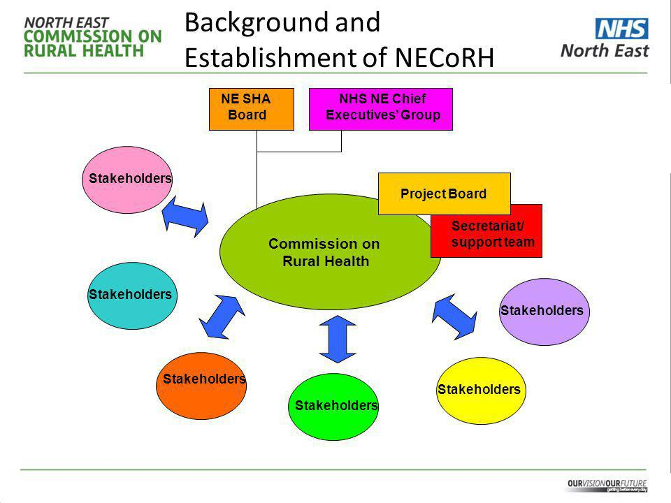 Background and Establishment of NECoRH To date, the Commission has made great strides and achieved its goals as follows: Founded on partnership principles Analysis of public health data to determine the best way forward Stakeholder analysis Commissioned a service mapping exercise to provide a baseline of current service provision Organised future proofing and horizon scanning event Review of work and research that has been carried out in this field in conjunction with the North East Public Health Observatory Promoting the fact that rural health needs to be a priority for all partnership organisations to collectively deliver on the ambitions set out by Our vision, our future.