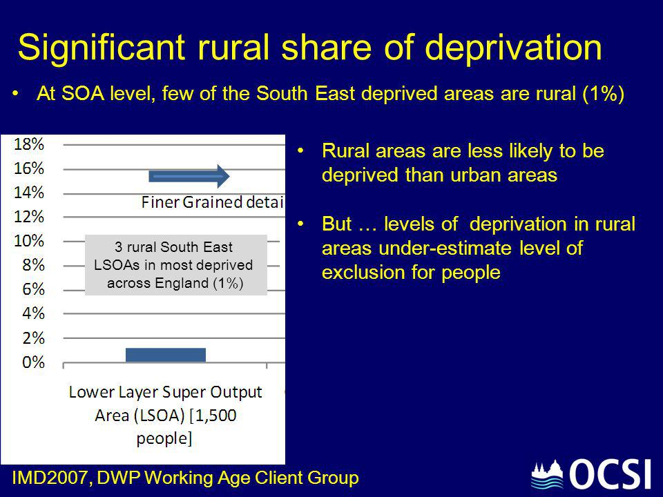Significant rural share of deprivation Rural areas are less likely to be deprived than urban areas But … levels of deprivation in rural areas under-es