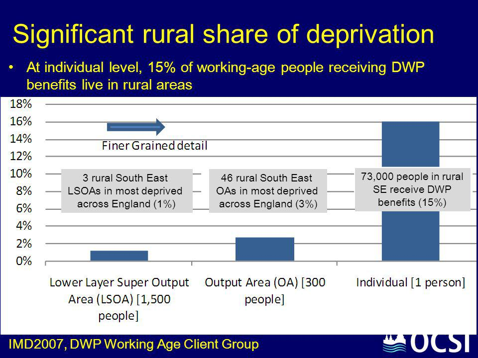 73,000 people in rural SE receive DWP benefits (15%) At individual level, 15% of working-age people receiving DWP benefits live in rural areas 46 rura