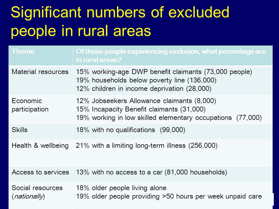 Significant numbers of excluded people in rural areas ThemeOf those people experiencing exclusion, what percentage are in rural areas? Material resour
