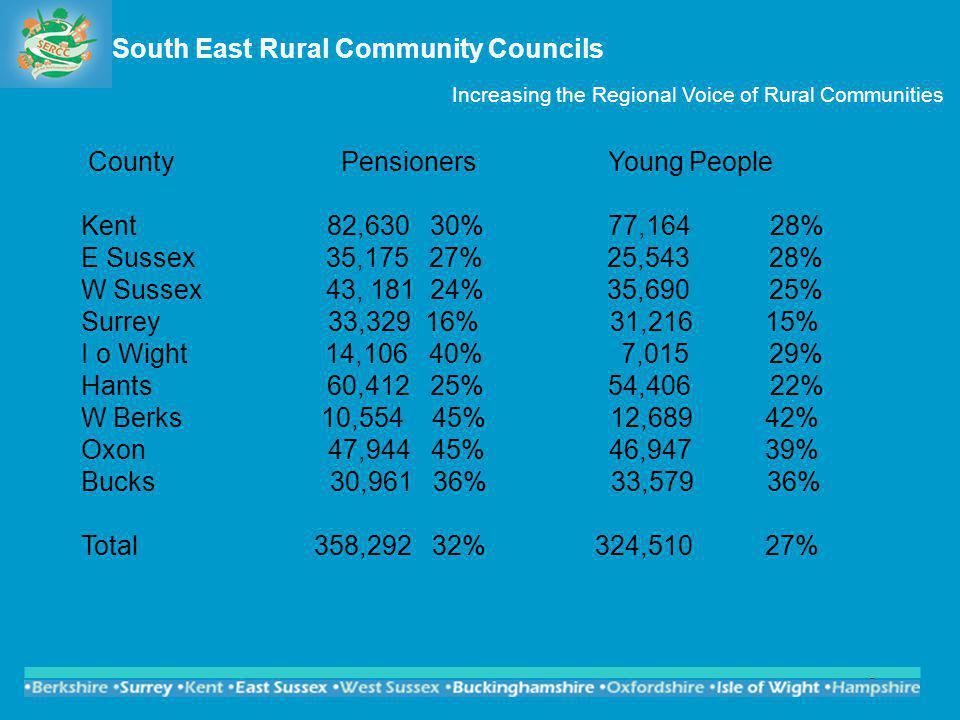 3 South East Rural Community Councils Increasing the Regional Voice of Rural Communities County Pensioners Young People Kent 82,630 30% 77,164 28% E Sussex 35,175 27% 25,543 28% W Sussex 43, 181 24% 35,690 25% Surrey 33,329 16% 31,216 15% I o Wight 14,106 40% 7,015 29% Hants 60,412 25% 54,406 22% W Berks 10,554 45% 12,689 42% Oxon 47,944 45% 46,947 39% Bucks 30,961 36% 33,579 36% Total 358,292 32% 324,510 27%