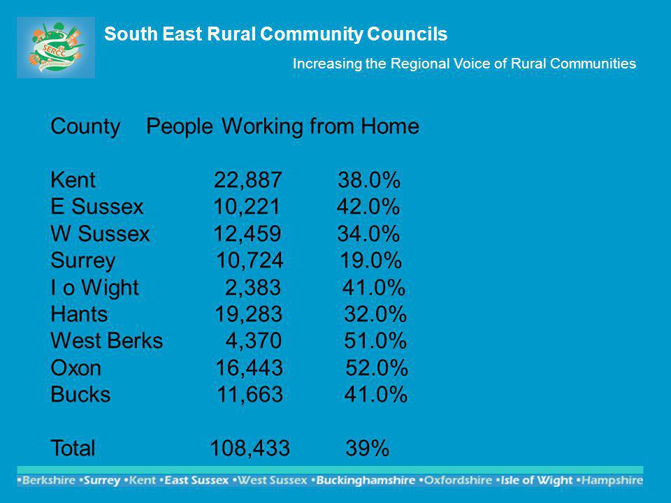 4 South East Rural Community Councils Increasing the Regional Voice of Rural Communities County People Working from Home Kent 22,887 38.0% E Sussex 10