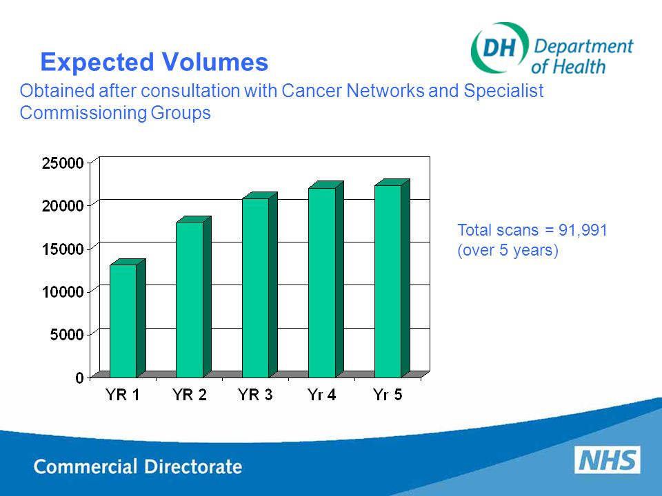 Expected Volumes Obtained after consultation with Cancer Networks and Specialist Commissioning Groups Total scans = 91,991 (over 5 years)