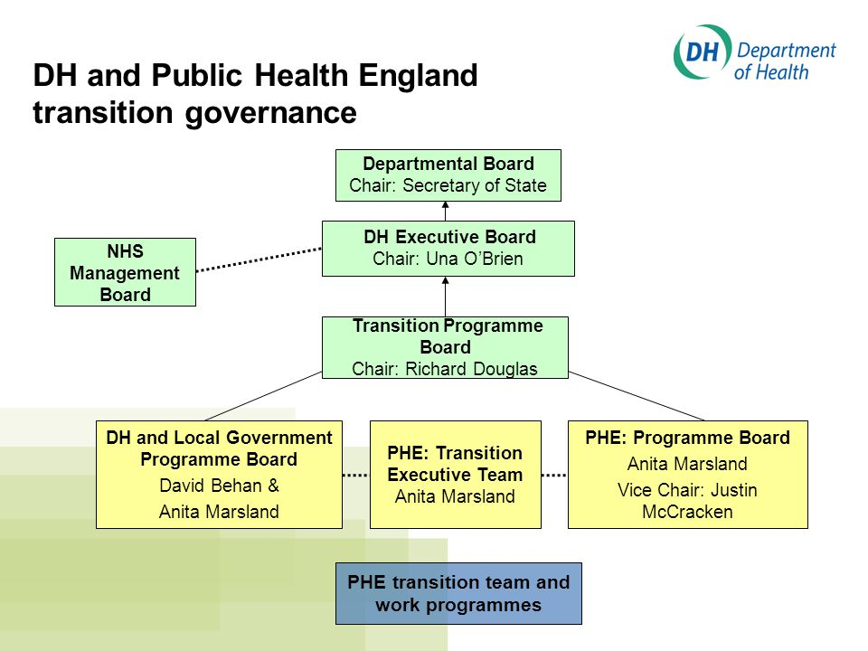 DH and Public Health England transition governance Departmental Board Chair: Secretary of State DH Executive Board Chair: Una O'Brien PHE: Programme Board Anita Marsland Vice Chair: Justin McCracken DH and Local Government Programme Board David Behan & Anita Marsland Transition Programme Board Chair: Richard Douglas PHE transition team and work programmes PHE: Transition Executive Team Anita Marsland NHS Management Board