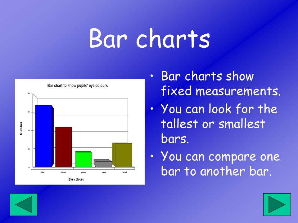 Bar charts show fixed measurements. You can look for the tallest or smallest bars.