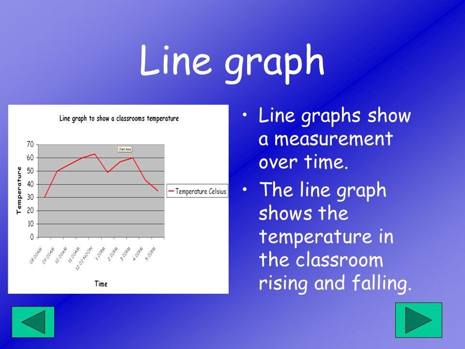 Line graphs show a measurement over time.