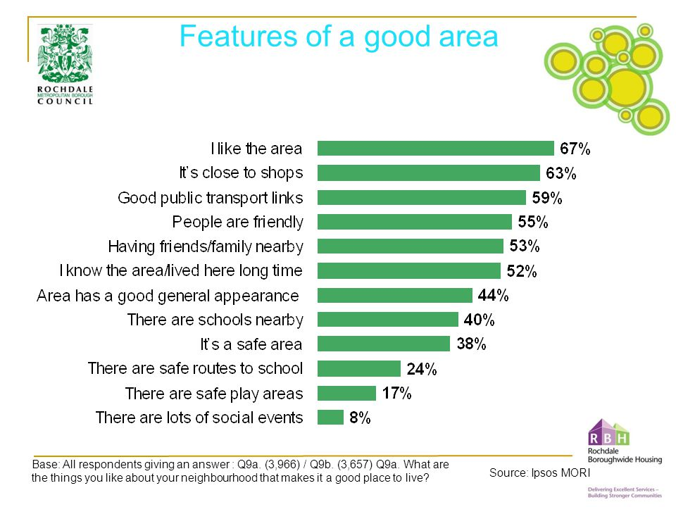 Features of a good area Base: All respondents giving an answer : Q9a.