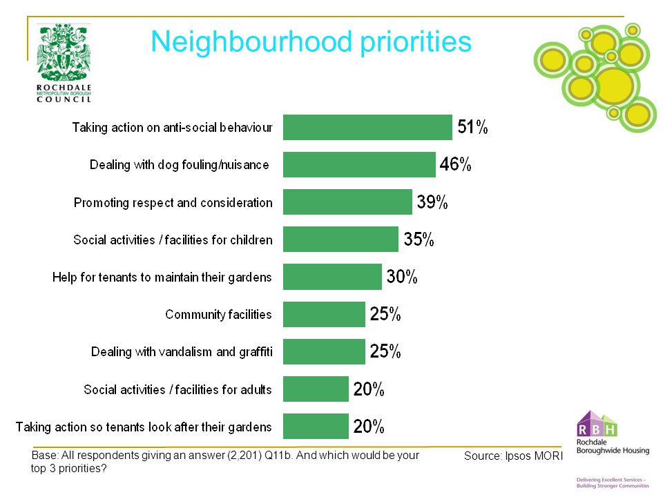 Neighbourhood priorities Base: All respondents giving an answer (2,201) Q11b.