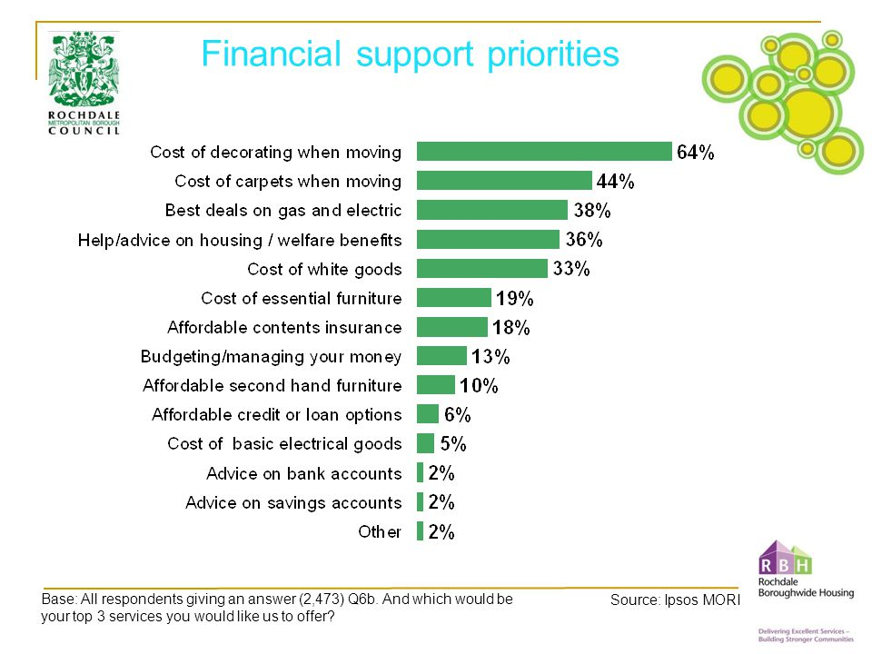 Financial support priorities Base: All respondents giving an answer (2,473) Q6b.