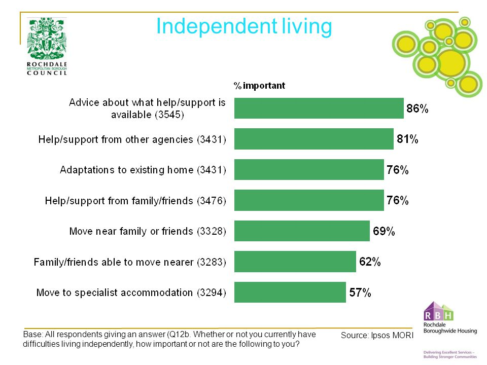 Independent living Base: All respondents giving an answer (Q12b.