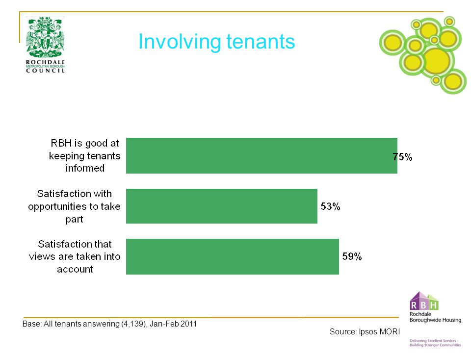 Involving tenants Base: All tenants answering (4,139), Jan-Feb 2011 Source: Ipsos MORI