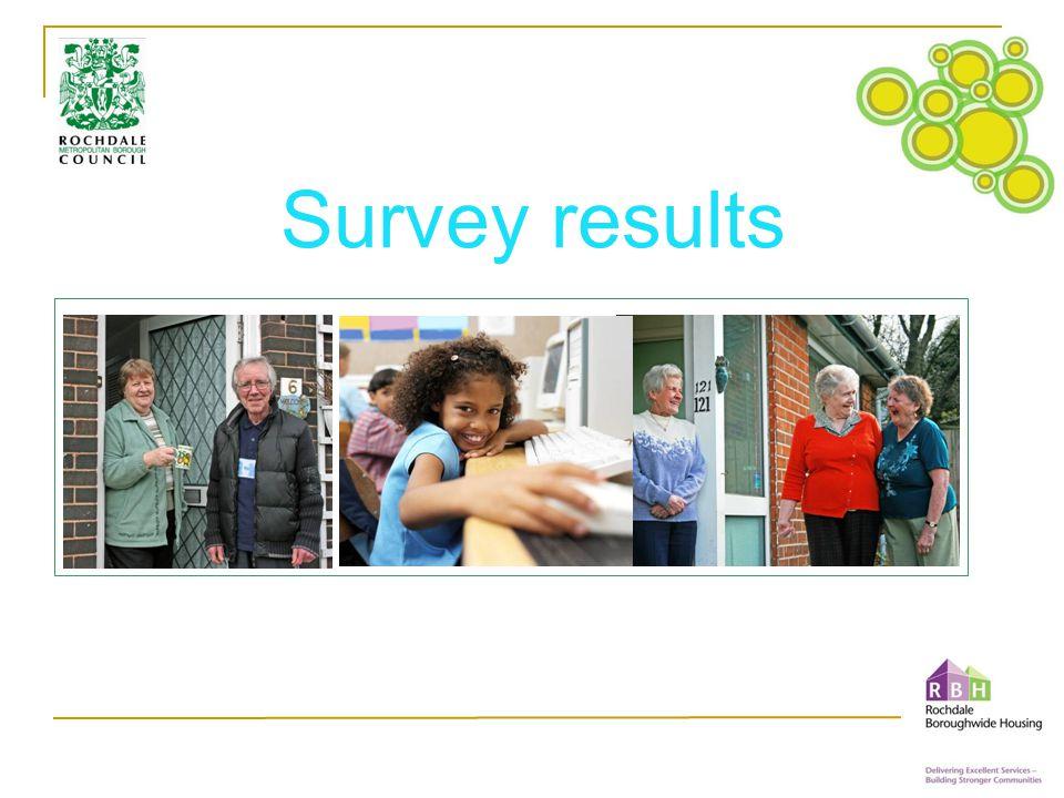 Neighbourhood priorities Base: All respondents giving an answer (2,201) Q11b.