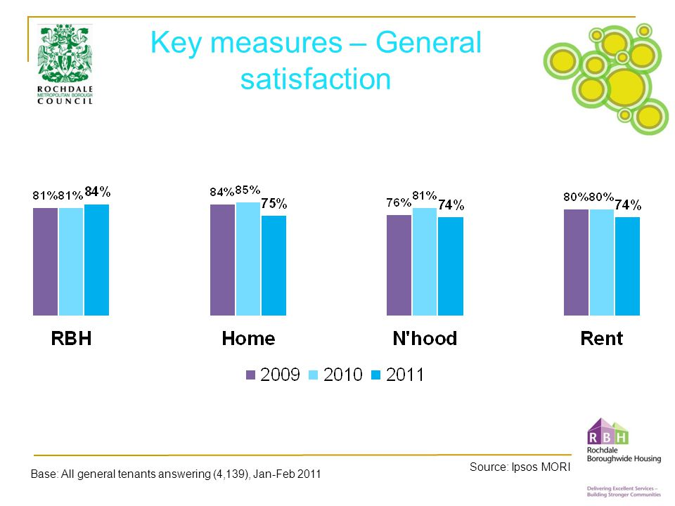 Key measures – General satisfaction Source: Ipsos MORI Base: All general tenants answering (4,139), Jan-Feb 2011