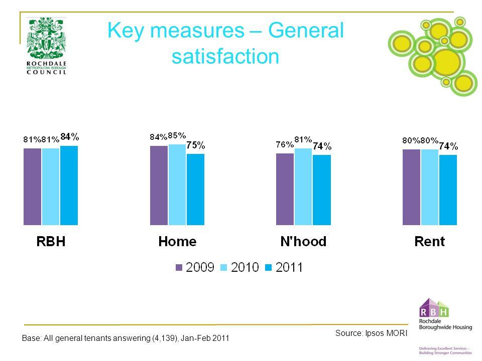 Key measures – Repairs and maintenance Source: Ipsos MORI Base: All general tenants answering (4,139), Jan-Feb 2011