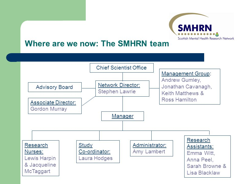 Research Assistants: Emma Witt, Anna Peel, Sarah Browne & Lisa Blacklaw Chief Scientist Office Network Director: Stephen Lawrie Management Group: Andrew Gumley, Jonathan Cavanagh, Keith Matthews & Ross Hamilton Research Nurses: Lewis Harpin & Jacqueline McTaggart Study Co-ordinator: Laura Hodges Administrator: Amy Lambert Where are we now: The SMHRN team Advisory Board Associate Director: Gordon Murray Manager