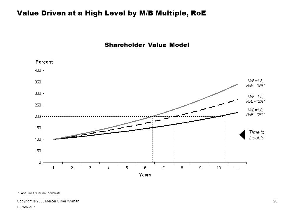 26 L959-02-107 Notes: Copyright © 2003 Mercer Oliver Wyman Value Driven at a High Level by M/B Multiple, RoE * Assumes 33% dividend rate M/B=1.0; RoE=