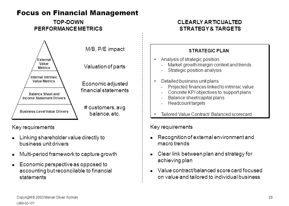 29 L959-02-107 Notes: Copyright © 2003 Mercer Oliver Wyman Focus on Financial Management Key requirements Linking shareholder value directly to business unit drivers Multi-period framework to capture growth Economic perspective as opposed to accounting but reconcilable to financial statements Key requirements Recognition of external environment and macro trends Clear link between plan and strategy for achieving plan Value contract/balanced score card focused on value and tailored to individual business External Value Metrics Internal Intrinsic Value Metrics Balance Sheet and Income Statement Drivers Business-Level Value Drivers Analysis of strategic position -Market growth/margin context and trends -Strategic position analysis Detailed business unit plans -Projected finances linked to intrinsic value - Concrete KPI objectives to support plans -Balance sheet/capital plans -Headcount targets Tailored Value Contract/ Balanced scorecard M/B, P/E impact Valuation of parts Economic adjusted financial statements # customers, avg balance, etc.