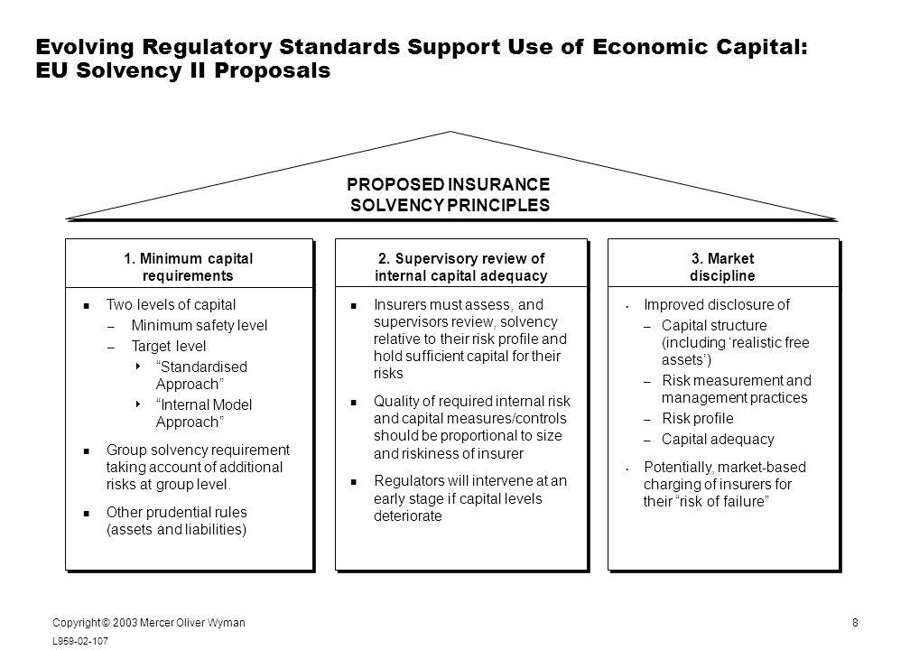 8 L959-02-107 Notes: Copyright © 2003 Mercer Oliver Wyman Evolving Regulatory Standards Support Use of Economic Capital: EU Solvency II Proposals PROP