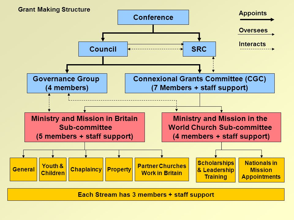 Ministry and Mission in Britain Sub-committee (5 members + staff support) Connexional Grants Committee (CGC) (7 Members + staff support) Governance Group (4 members) Ministry and Mission in the World Church Sub-committee (4 members + staff support) Appoints Oversees Interacts Each Stream has 3 members + staff support Conference SRCCouncil Nationals in Mission Appointments Scholarships & Leadership Training Partner Churches Work in Britain PropertyChaplaincy Youth & Children General Grant Making Structure