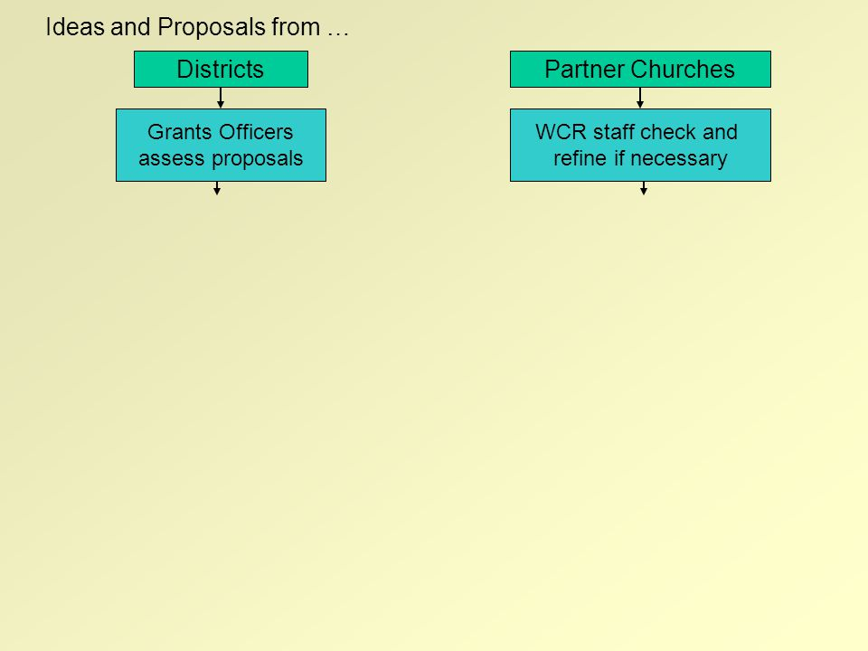 DistrictsPartner Churches Ideas and Proposals from … Grants Officers assess proposals WCR staff check and refine if necessary