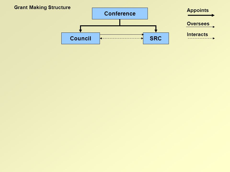 Connexional Grants Committee (CGC) (7 Members + staff support) Governance Group (4 members) Appoints Oversees Interacts Conference SRCCouncil Grant Making Structure