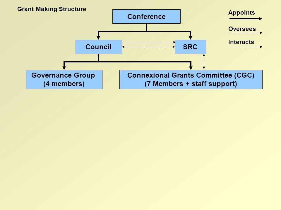 Grants policy Grants monitoring Grants processes Grant Making Process Connexional Grants CommitteeGovernance Group Conference SRCCouncil