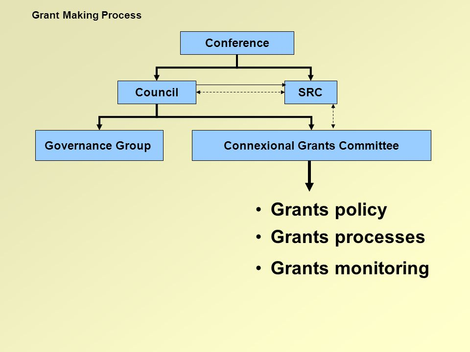Grants policy Grants monitoring Grants processes Grant Making Process Connexional Grants CommitteeGovernance Group Conference SRCCouncil Audit safeguard Investment risk safeguard Advocacy safeguard