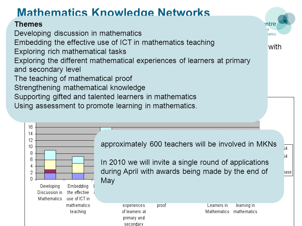 Mathematics Knowledge Networks (MKN) 48 groups awarded funding of £2000 in July 2009 Funding for 30 more networks, predominantly to support teachers working with learners of level 3 mathematics in Sep 2009 Themes Developing discussion in mathematics Embedding the effective use of ICT in mathematics teaching Exploring rich mathematical tasks Exploring the different mathematical experiences of learners at primary and secondary level The teaching of mathematical proof Strengthening mathematical knowledge Supporting gifted and talented learners in mathematics Using assessment to promote learning in mathematics.