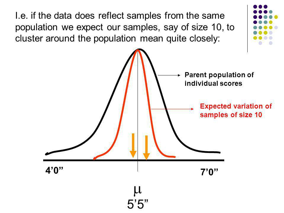 I.e. if the data does reflect samples from the same population we expect our samples, say of size 10, to cluster around the population mean quite clos