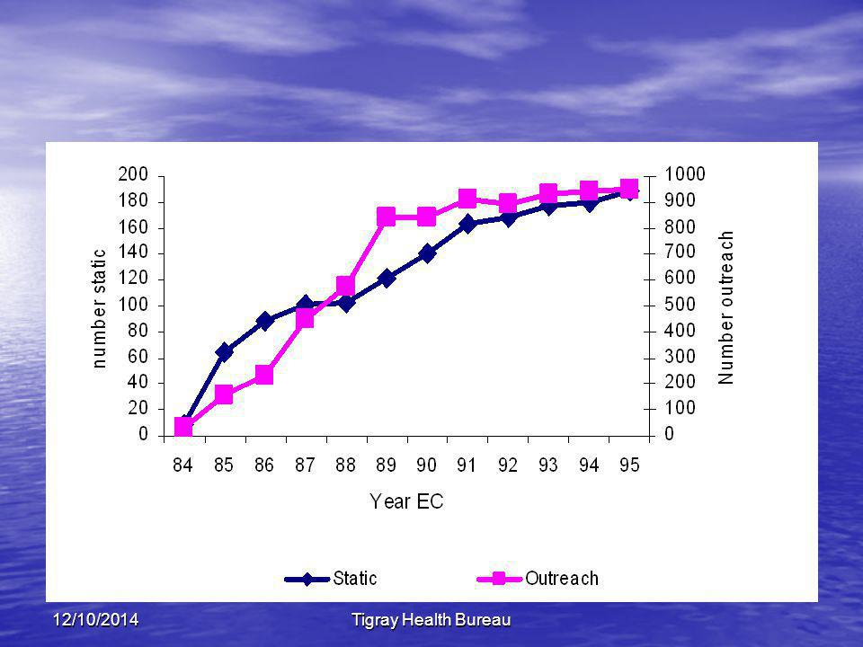 12/10/2014Tigray Health Bureau