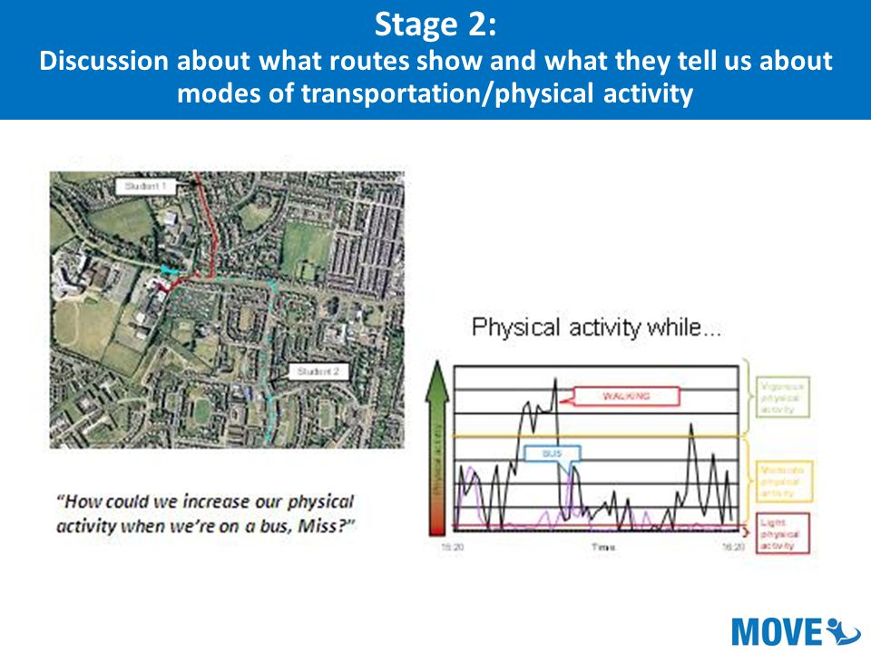 Stage 2: Discussion about what routes show and what they tell us about modes of transportation/physical activity