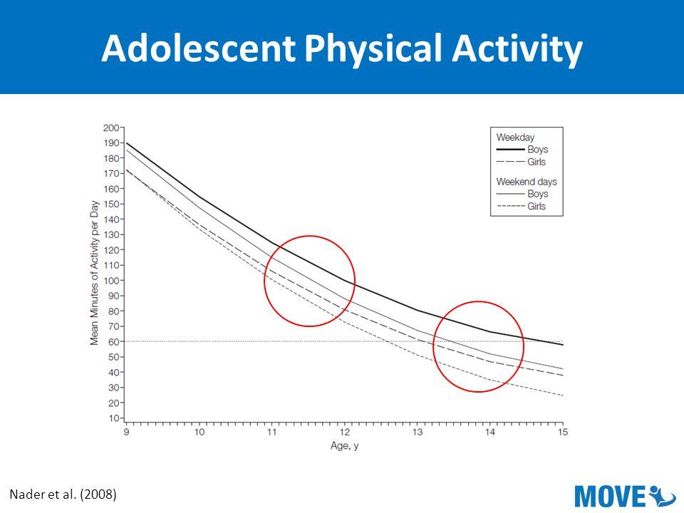 Adolescent Physical Activity Nader et al. (2008)