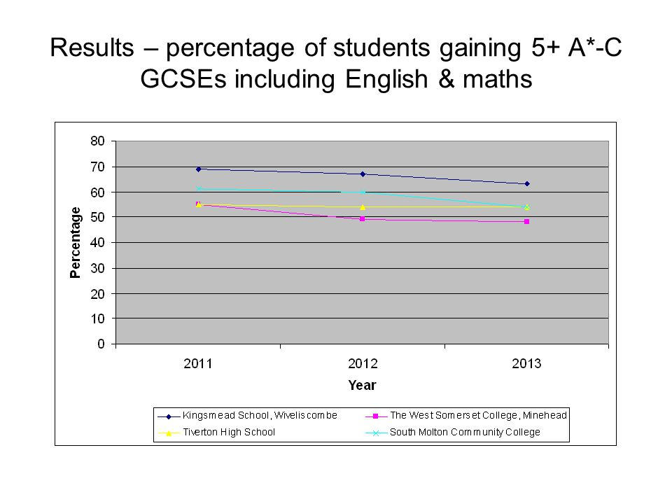 Results – percentage of students gaining 5+ A*-C GCSEs including English & maths