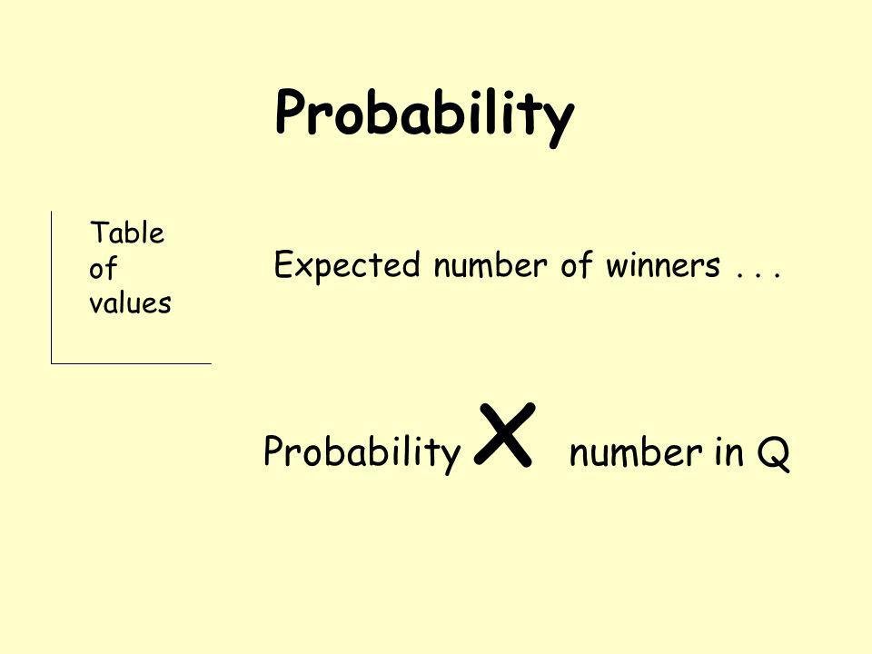 Probability Table of values Expected number of winners... Probability x number in Q